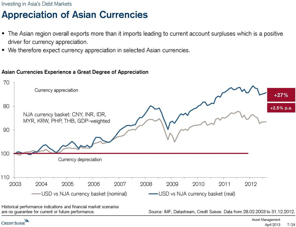 Asian Currencies Experience a Great Degree of Appreciation 70 80 90 Currency appreciation NJA currency basket: CNY, INR, IDR, MYR, KRW, PHP, THB, GDP-weighted +27% +2.5% p.a. 100 Currency