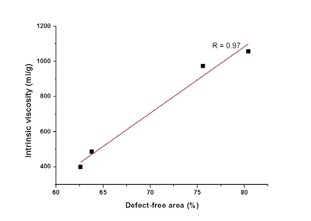 Figure 10. Relationship between the intrinsic viscosity and defect-free area of the acid hydrolysed flax fibres. Standard deviation in the viscosity measurements was < 20.