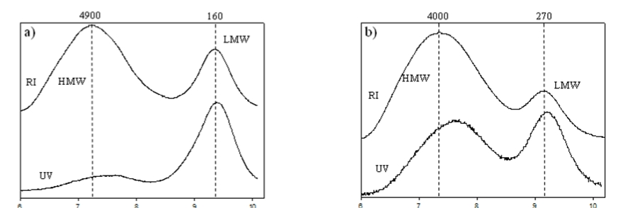 Dissolution of the sample can be evaluated from the slope of conformation plot, which is a log-log plot of radius of gyration versus molecular weight.