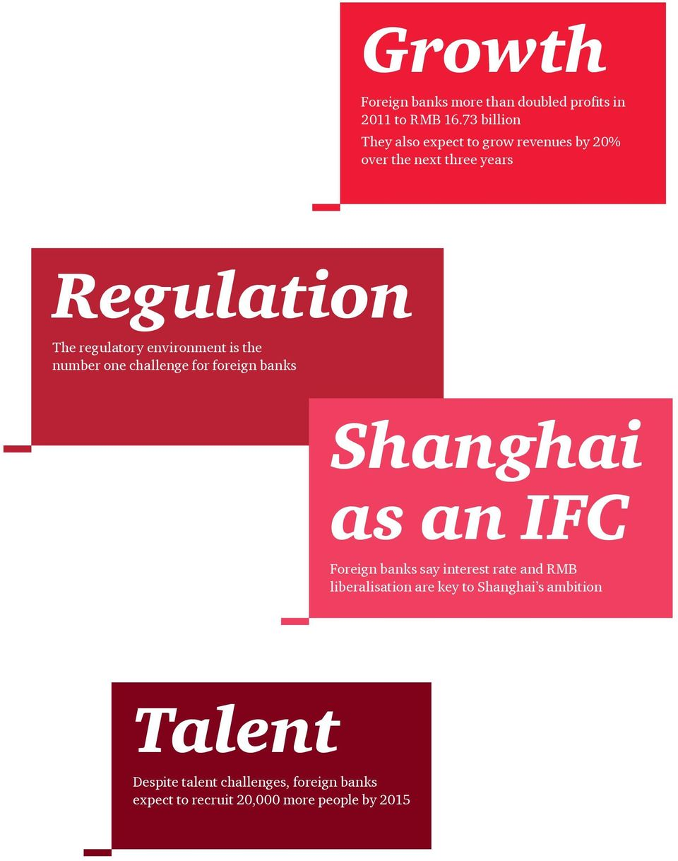environment is the number one challenge for foreign banks Shanghai as an IFC Foreign banks say interest