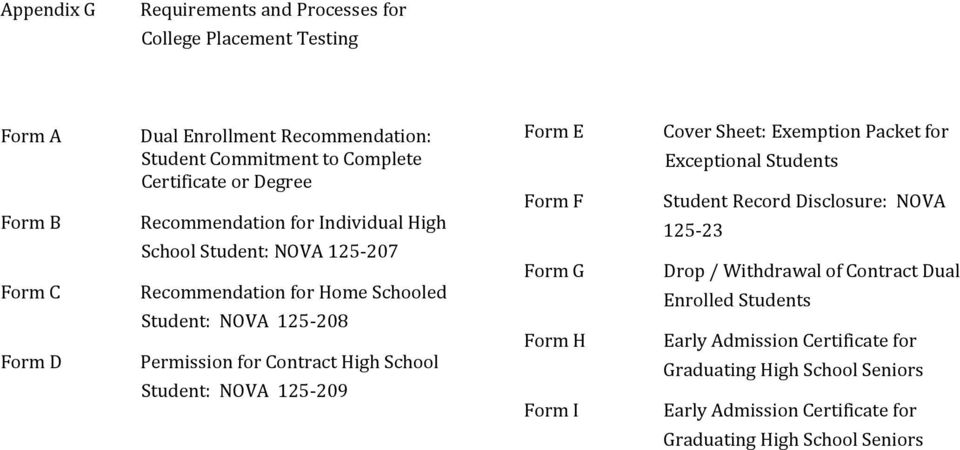 High School Student: NOVA 125-209 Form E Form F Form G Form H Form I Cover Sheet: Exemption Packet for Exceptional Students Student Record Disclosure: NOVA 125-23