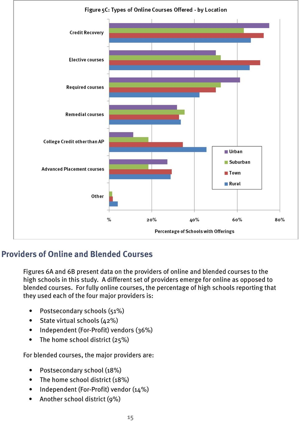 For fully online courses, the percentage of high schools reporting that they used each of the four major providers is: Postsecondary schools (51%) State virtual