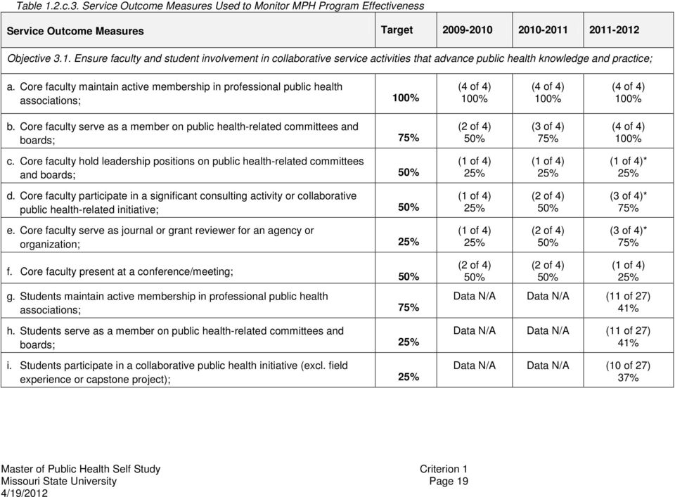Core faculty serve as a member on public health-related committees and boards; 75% (2 of 4) 50% (3 of 4) 75% (4 of 4) c.