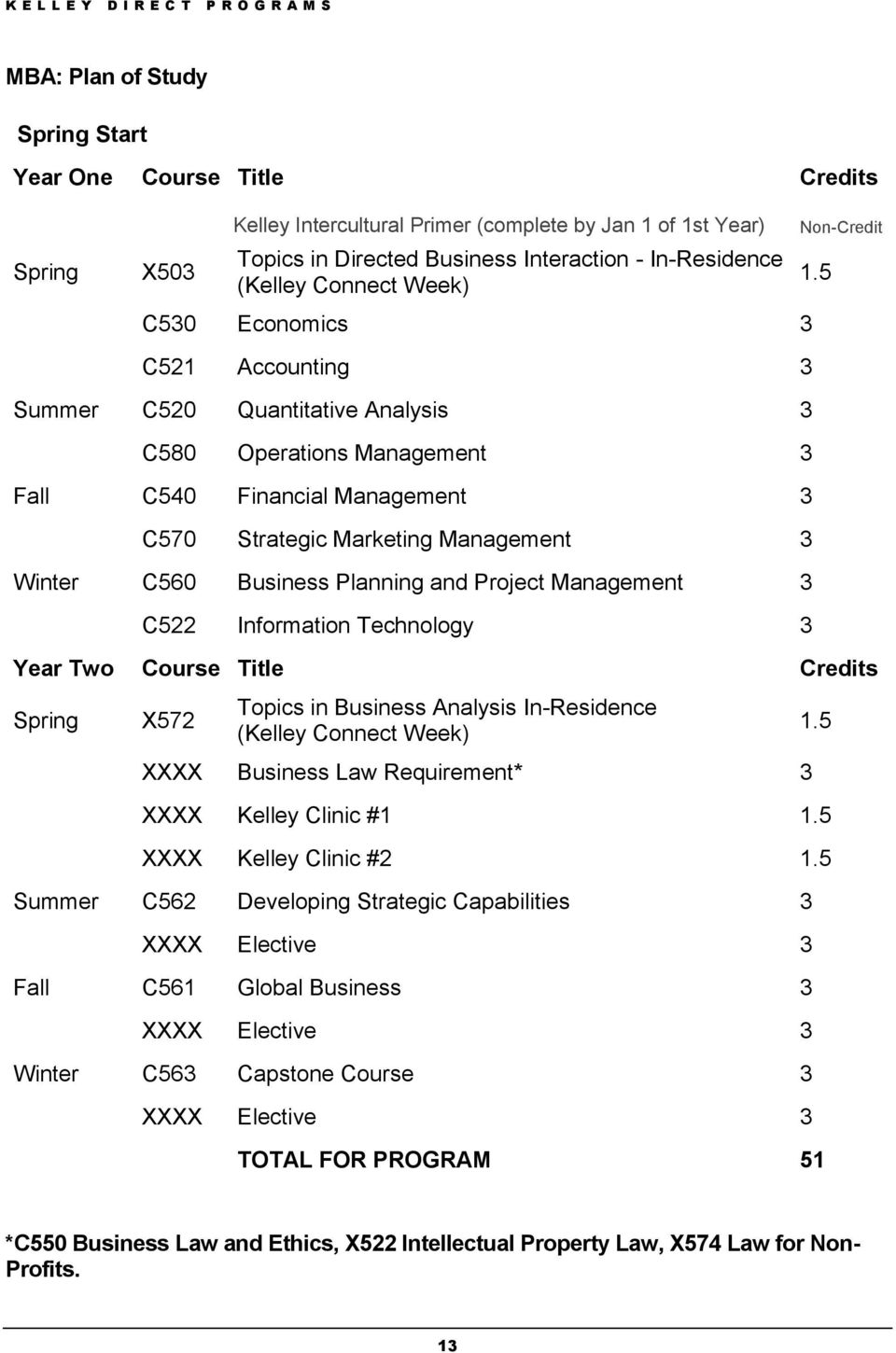 5 C521 Accounting 3 Summer C520 Quantitative Analysis 3 C580 Operations Management 3 Fall C540 Financial Management 3 C570 Strategic Marketing Management 3 Winter C560 Business Planning and Project