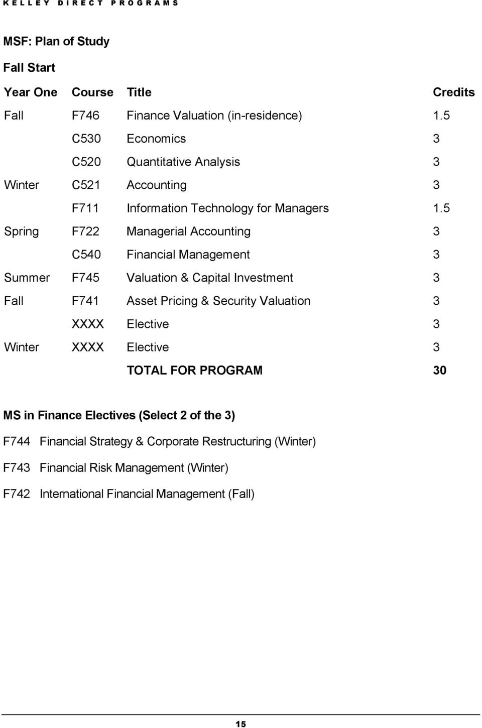 5 Spring F722 Managerial Accounting 3 C540 Financial Management 3 Summer F745 Valuation & Capital Investment 3 Fall F741 Asset Pricing & Security Valuation 3
