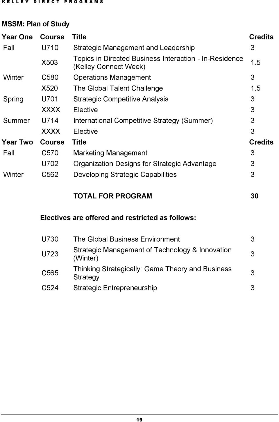 5 Spring U701 Strategic Competitive Analysis 3 XXXX Elective 3 Summer U714 International Competitive Strategy (Summer) 3 XXXX Elective 3 Year Two Course Title Credits Fall C570 Marketing Management 3