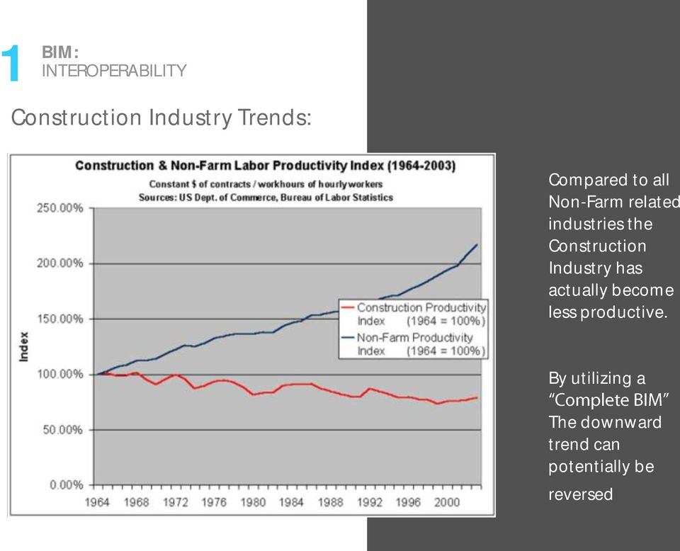 Construction Industry has actually become less