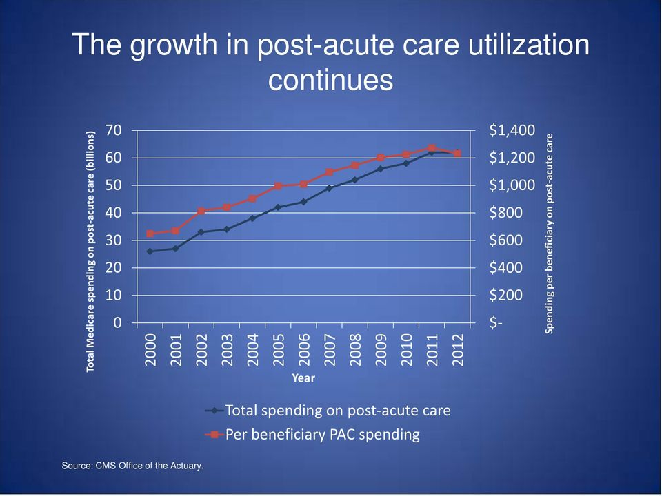 2011 2012 $1,400 $1,200 $1,000 $800 $600 $400 $200 $- Spending per beneficiary on post-acute