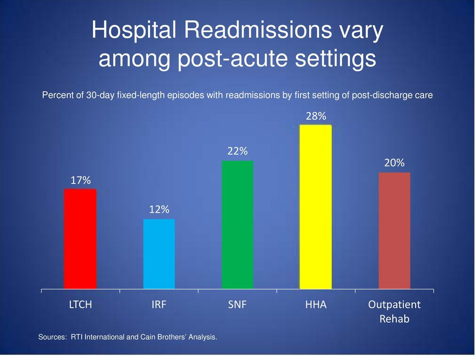 of post-discharge care 28% 17% 22% 20% 12% LTCH IRF SNF HHA