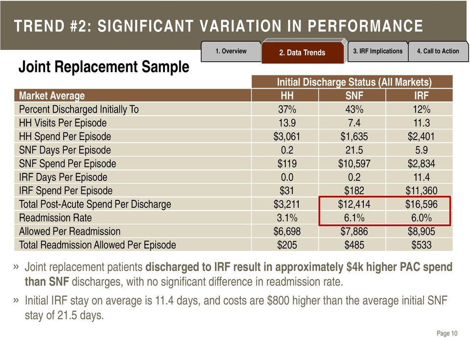 4 IRF Spend Per Episode $31 $182 $11,360 Total Post-Acute Spend Per Discharge $3,211 $12,414 $16,596 Readmission Rate 3.1% 6.