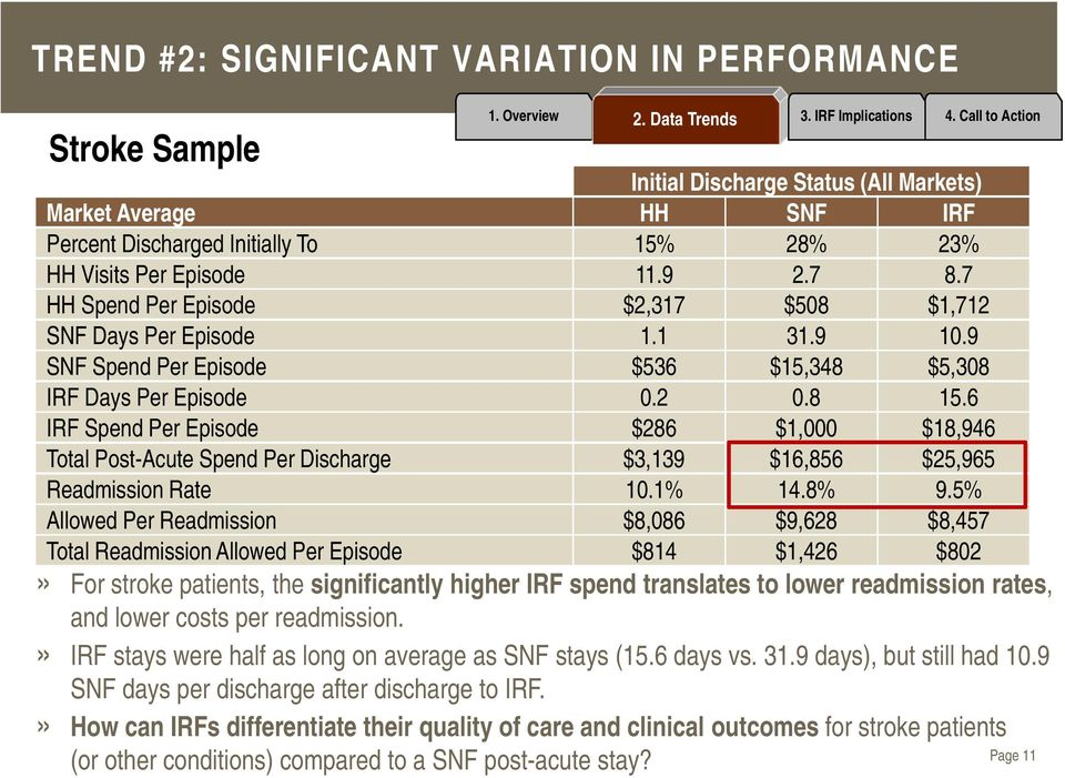 6 IRF Spend Per Episode $286 $1,000 $18,946 Total Post-Acute Spend Per Discharge $3,139 $16,856 $25,965 Readmission Rate 10.1% 14.8% 9.