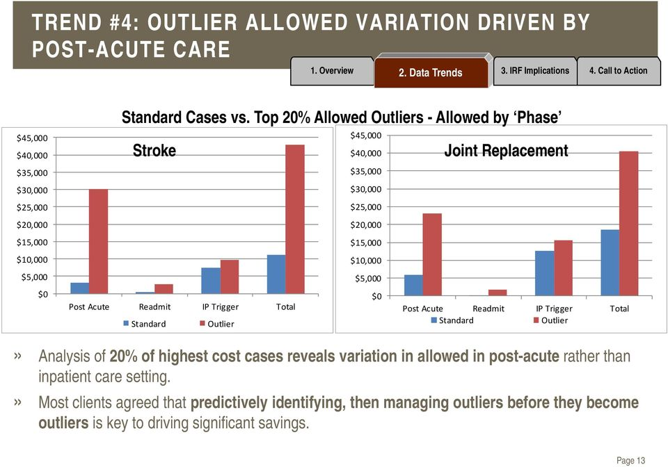 Readmit IP Trigger Total Standard Outlier $0 Post Acute Readmit IP Trigger Total Standard Outlier» Analysis of 20% of highest cost cases reveals variation in allowed