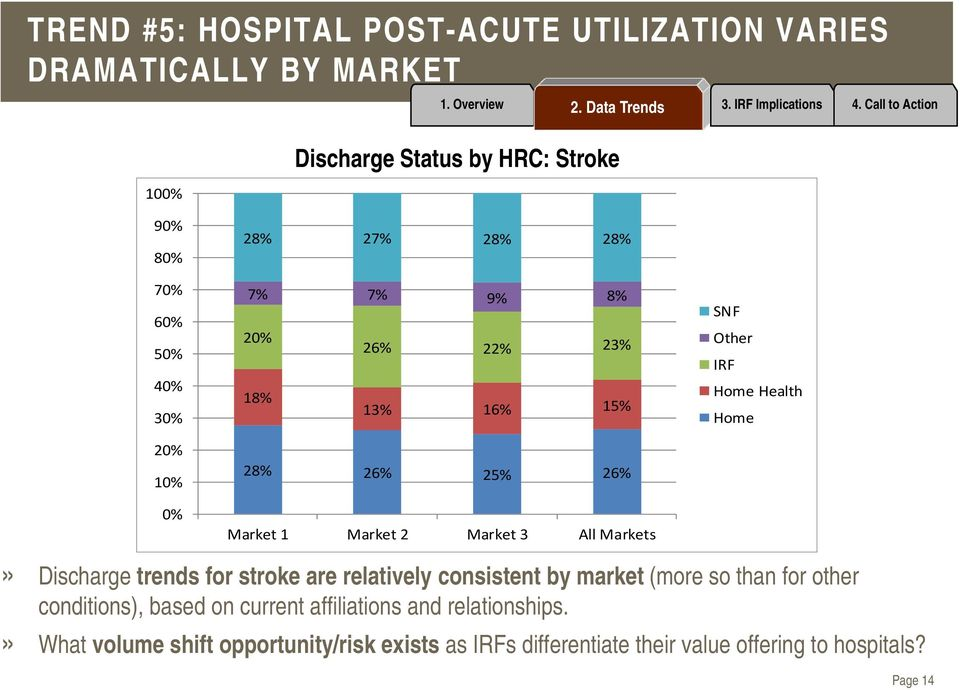 28% 26% 25% 26% Market 1 Market 2 Market 3 All Markets Home Health» Discharge trends for stroke are relatively consistent by market (more so than for other