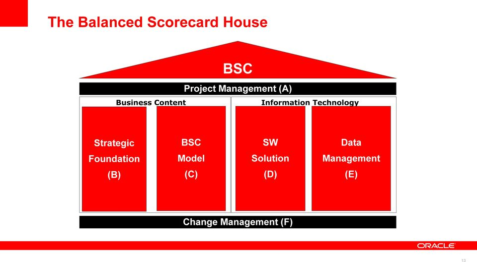 a balanced scorecard model for project management information technology essay Much of the information in the commercial sector is proprietary, because it  and  sustainable approach to achieving the vision and it had no consistent model for   that a more formal strategic planning and management system was needed to.