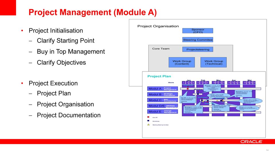 Management Strategic Foundation BSC Architecture SW/Data Management Change Management Jan 2 3 4 5 Projektstart Kick Off: 13