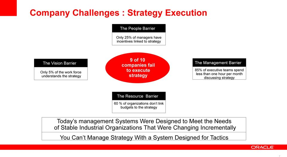 hour per month discussing strategy The Resource Barrier 60 % of organizations don t link budgets to the strategy Today s management Systems Were