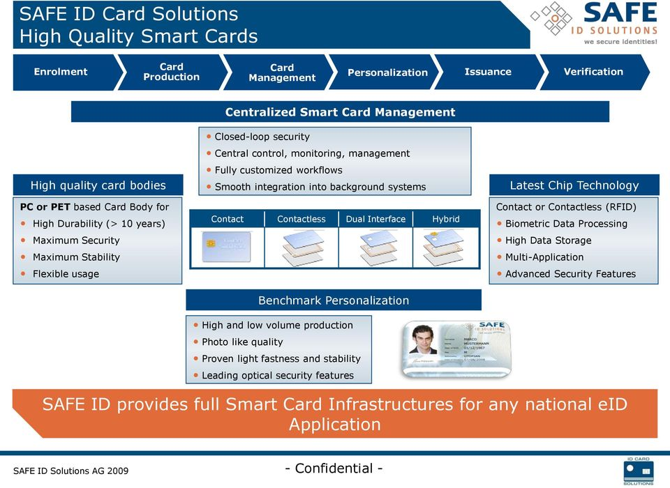 integration into background systems Contact Contactless Dual Interface Hybrid Benchmark Personalization Latest Chip Technology Contact or Contactless (RFID) Biometric Data Processing High Data