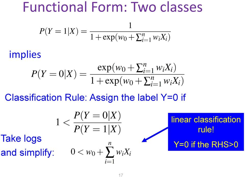 Y=0 if Take logs and simplify: linear