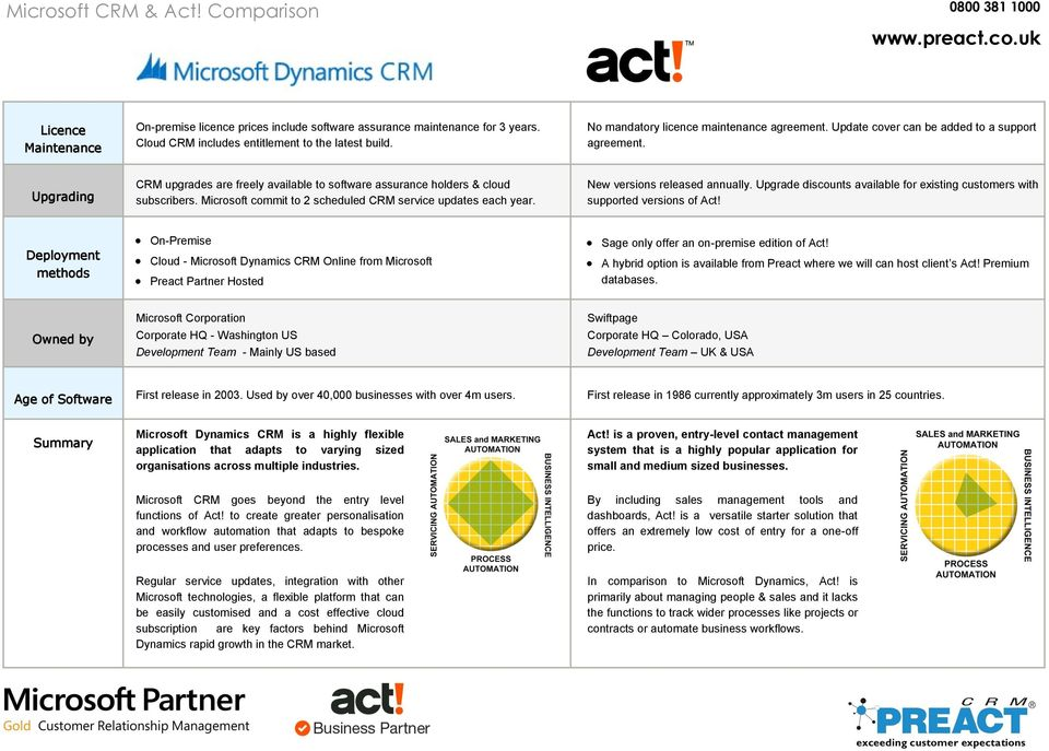 Microsoft commit to 2 scheduled CRM service updates each year. New versions released annually. Upgrade discounts available for existing customers with supported versions of Act!