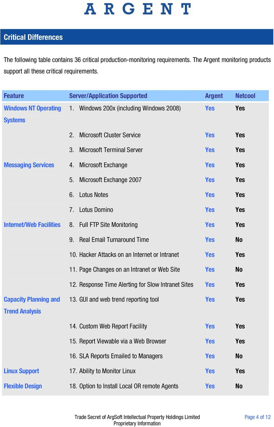 Microsoft Terminal Server Yes Yes Messaging Services 4. Microsoft Exchange Yes Yes 5. Microsoft Exchange 2007 Yes Yes 6. Lotus Notes Yes Yes 7. Lotus Domino Yes Yes Internet/Web Facilities 8.