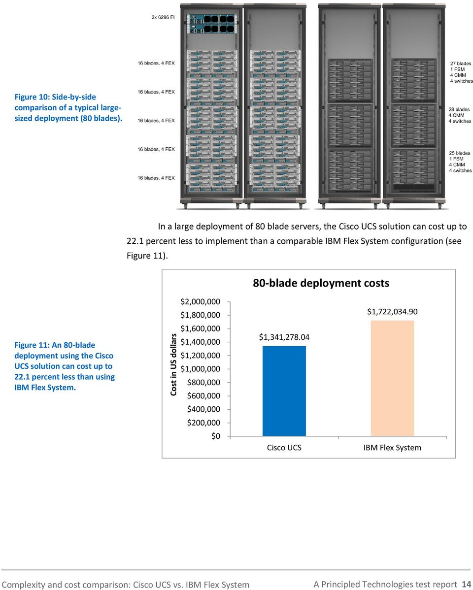1 percent less to implement than a comparable IBM Flex System configuration (see Figure 11).