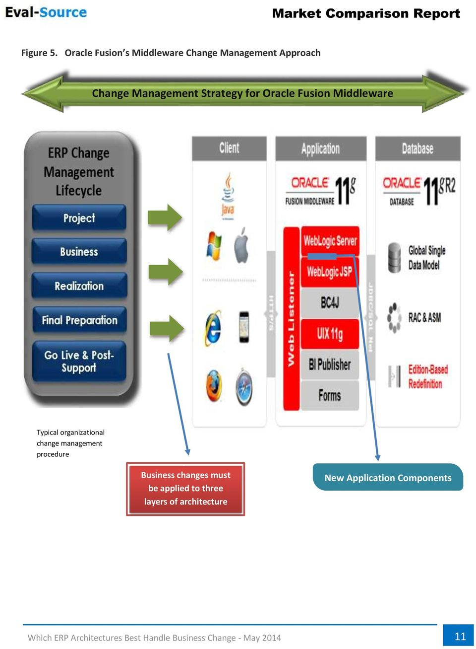 Management Strategy for Oracle Fusion Middleware Typical