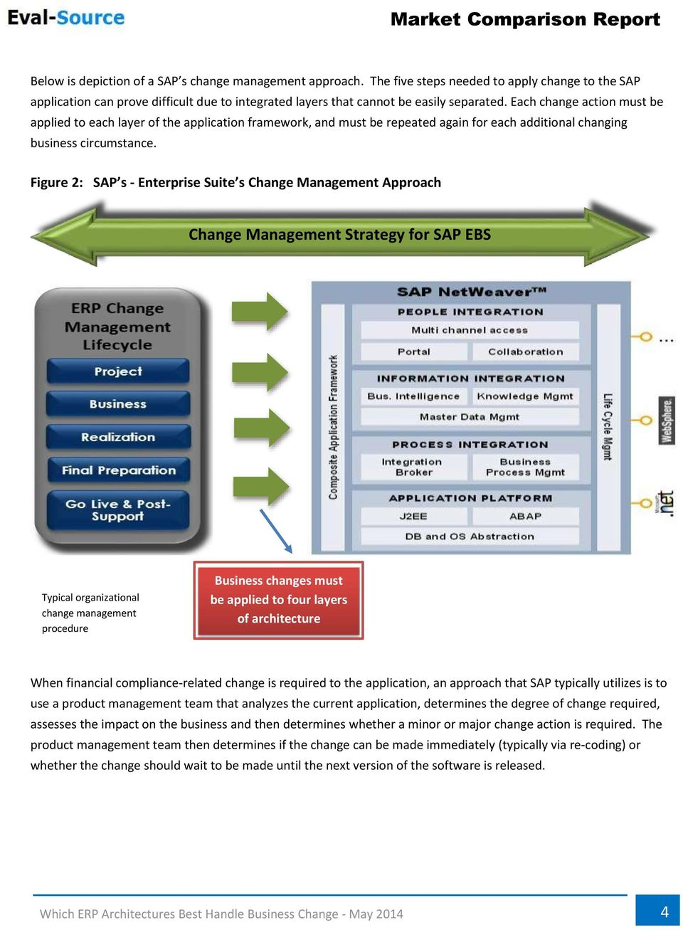 Figure 2: SAP s - Enterprise Suite s Change Management Approach Change Management Strategy for SAP EBS Typical organizational change management procedure Business changes must be applied to four