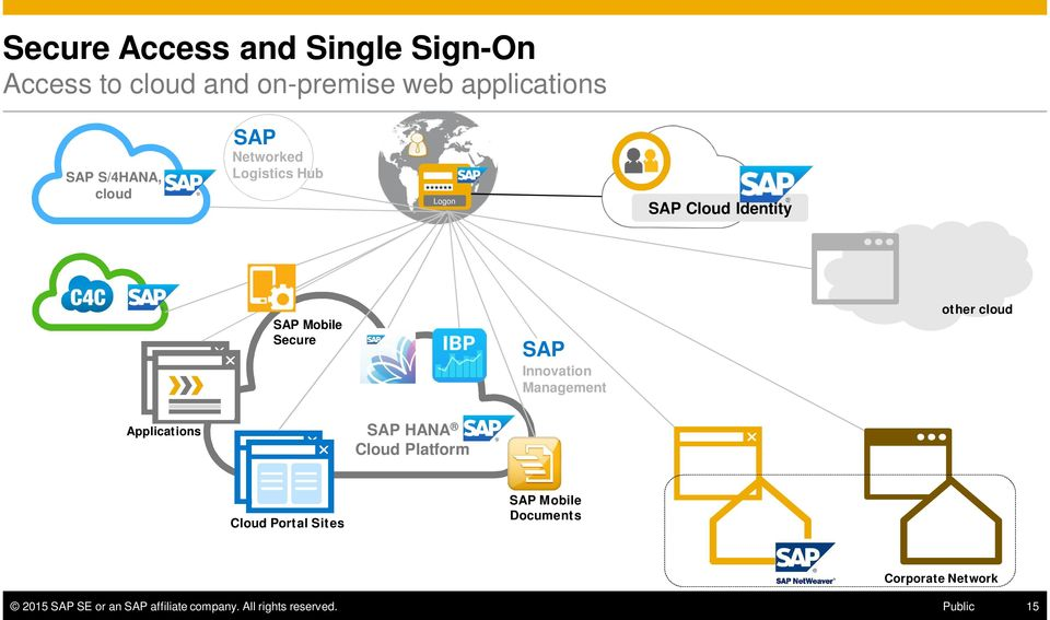 Innovation Management other cloud Applications SAP HANA Cloud Platform Cloud Portal Sites SAP
