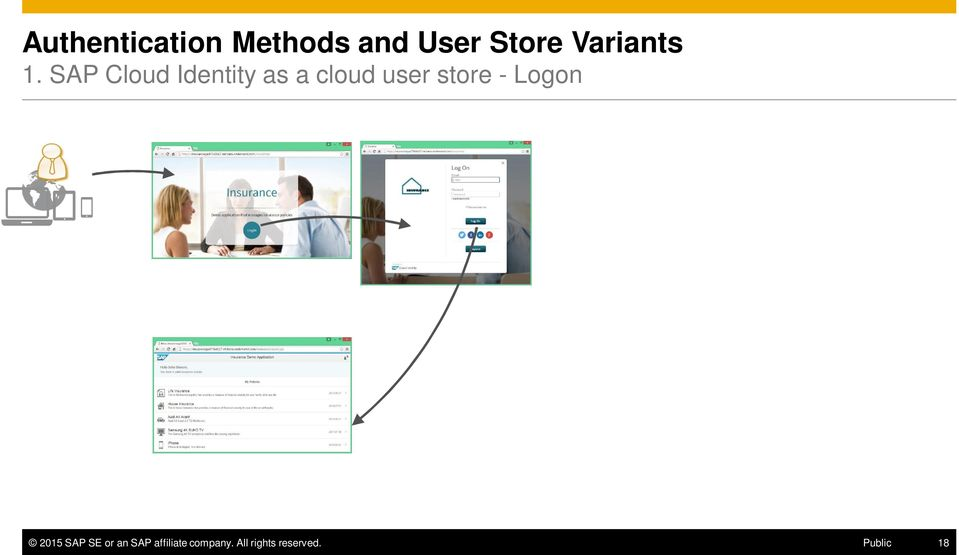 SAP Cloud Identity as a cloud user store -
