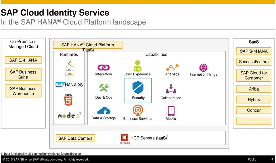Business Warehouse HANA XS Dev & Ops Security Collaboration Ariba Hybris 2 Data & Storage Business Services Mobile Concur SAP Data Centers HCP