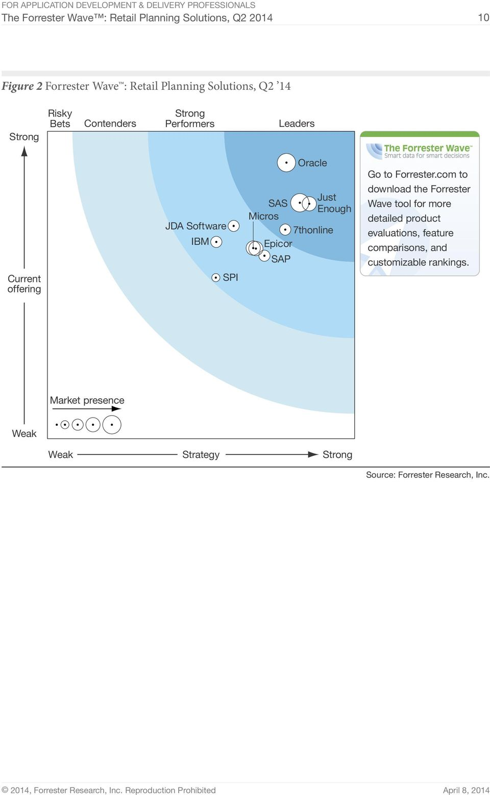 Micros 7thonline Epicor SAP Go to Forrester.
