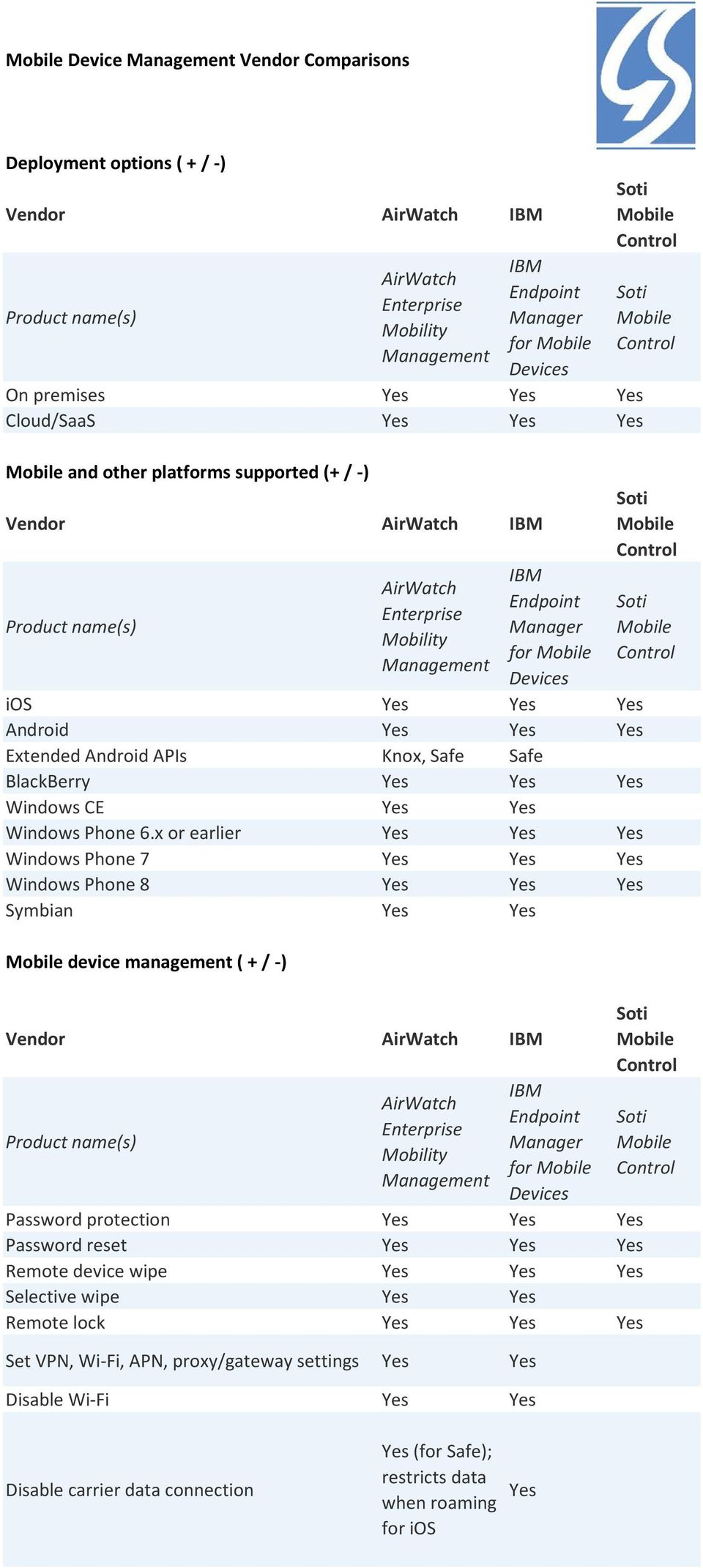 x or earlier Windows Phone 7 Windows Phone 8 Symbian device management ( + / -) Vendor for Password protection Password reset Remote