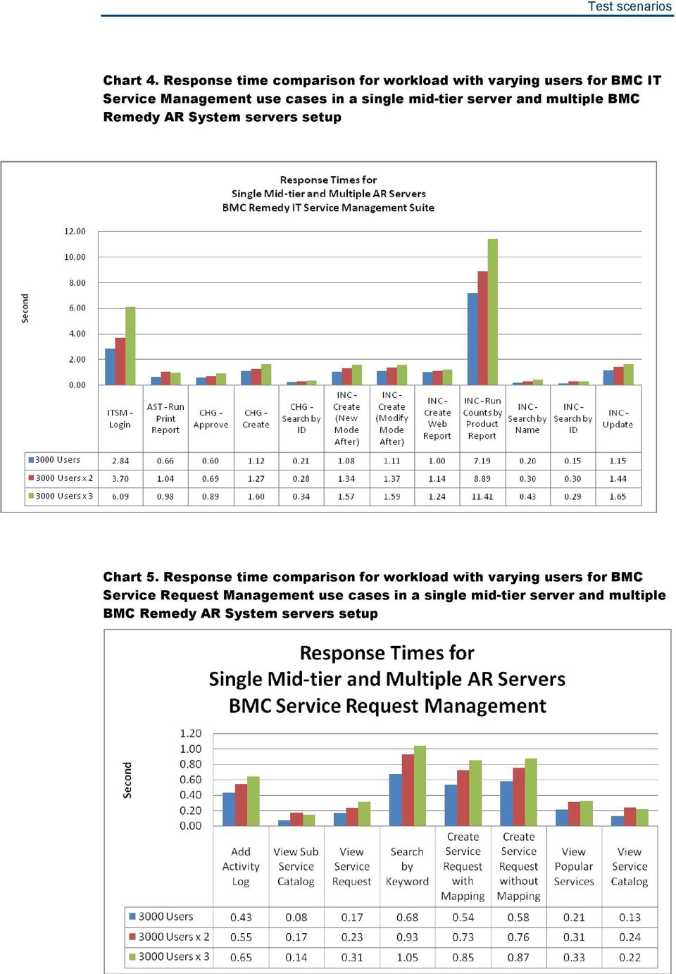 cases in a single mid-tier server and multiple BMC Remedy AR System servers setup Chart 5.