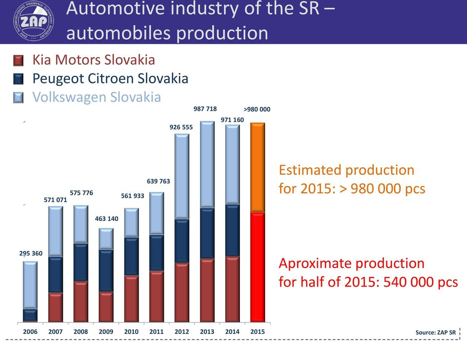 Automotive industry in slovakia