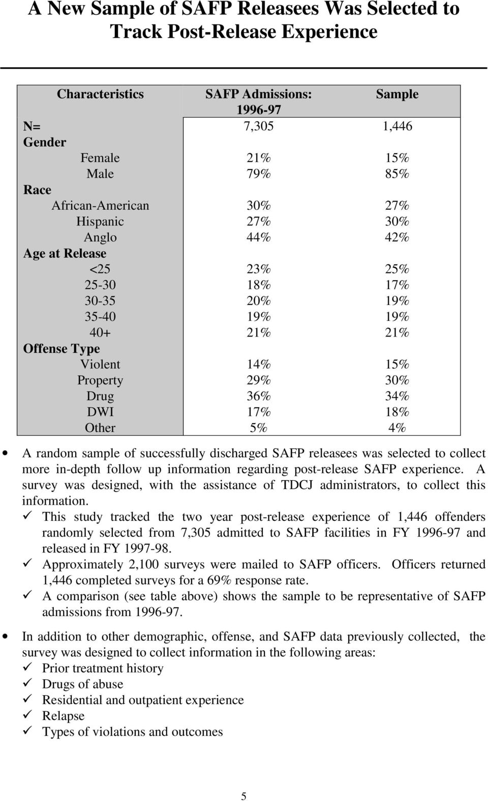 4% A random sample of successfully discharged SAFP releasees was selected to collect more in-depth follow up information regarding post-release SAFP experience.
