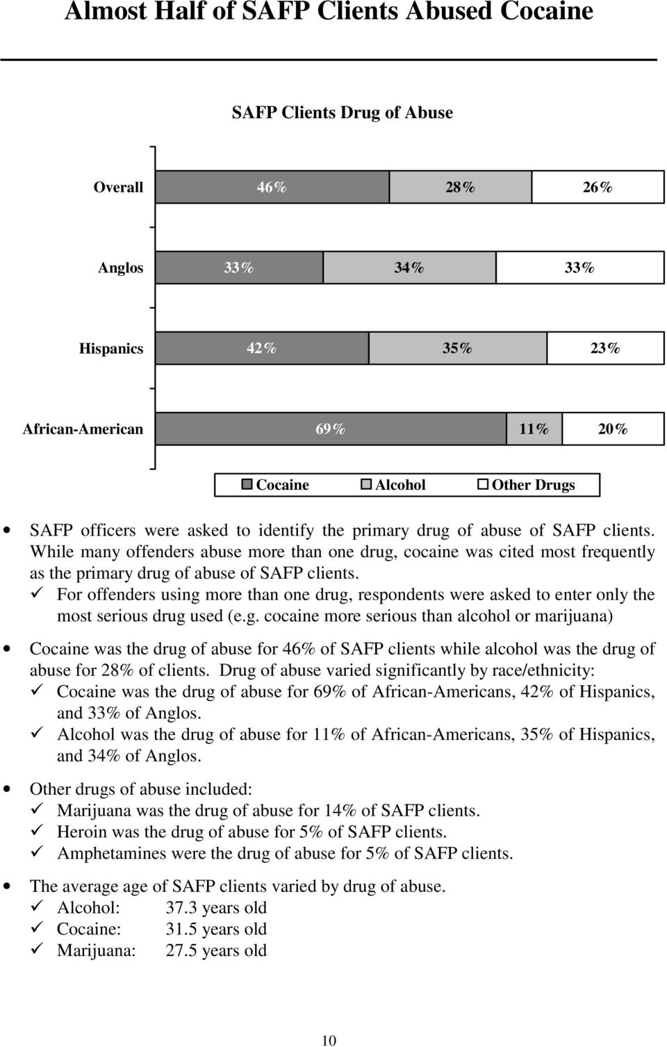 While many offenders abuse more than one drug, cocaine was cited most frequently as the primary drug of abuse of SAFP clients.