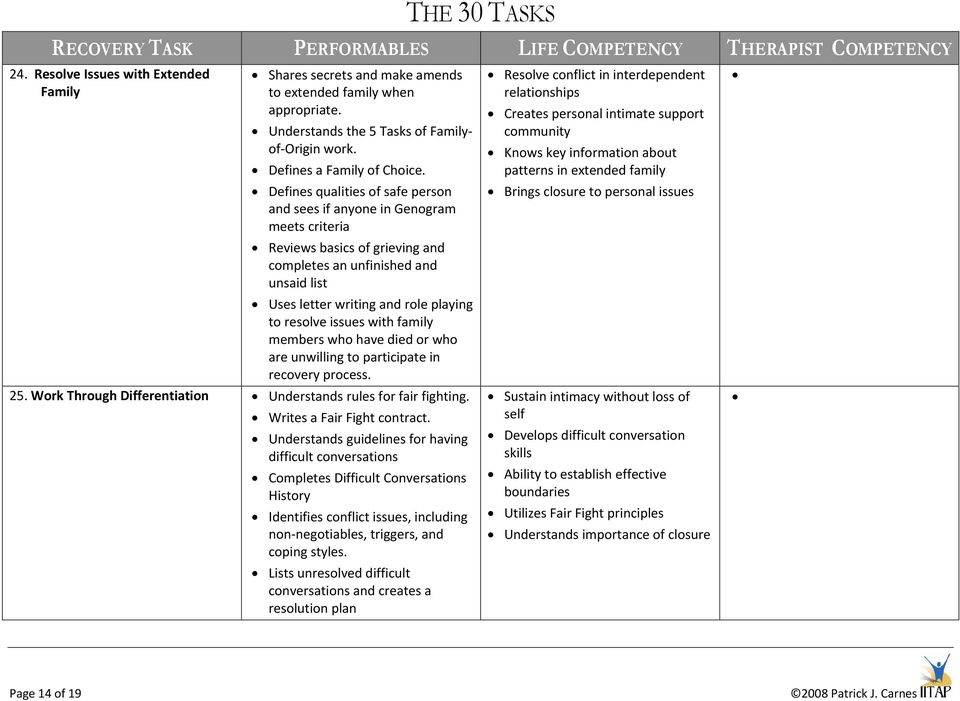 The 30 Tasks Recovery Task Performables Life Competency Therapist
