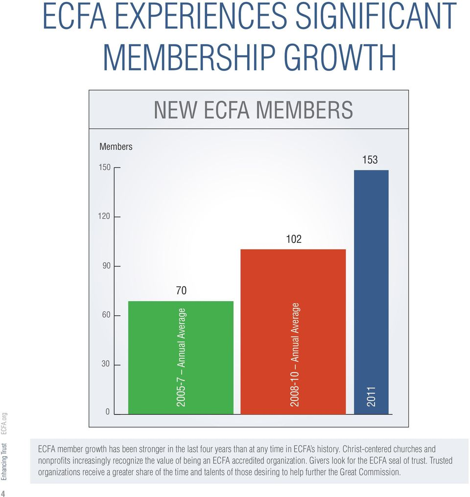 Christ-centered churches and nonprofits increasingly recognize the value of being an ECFA accredited organization.