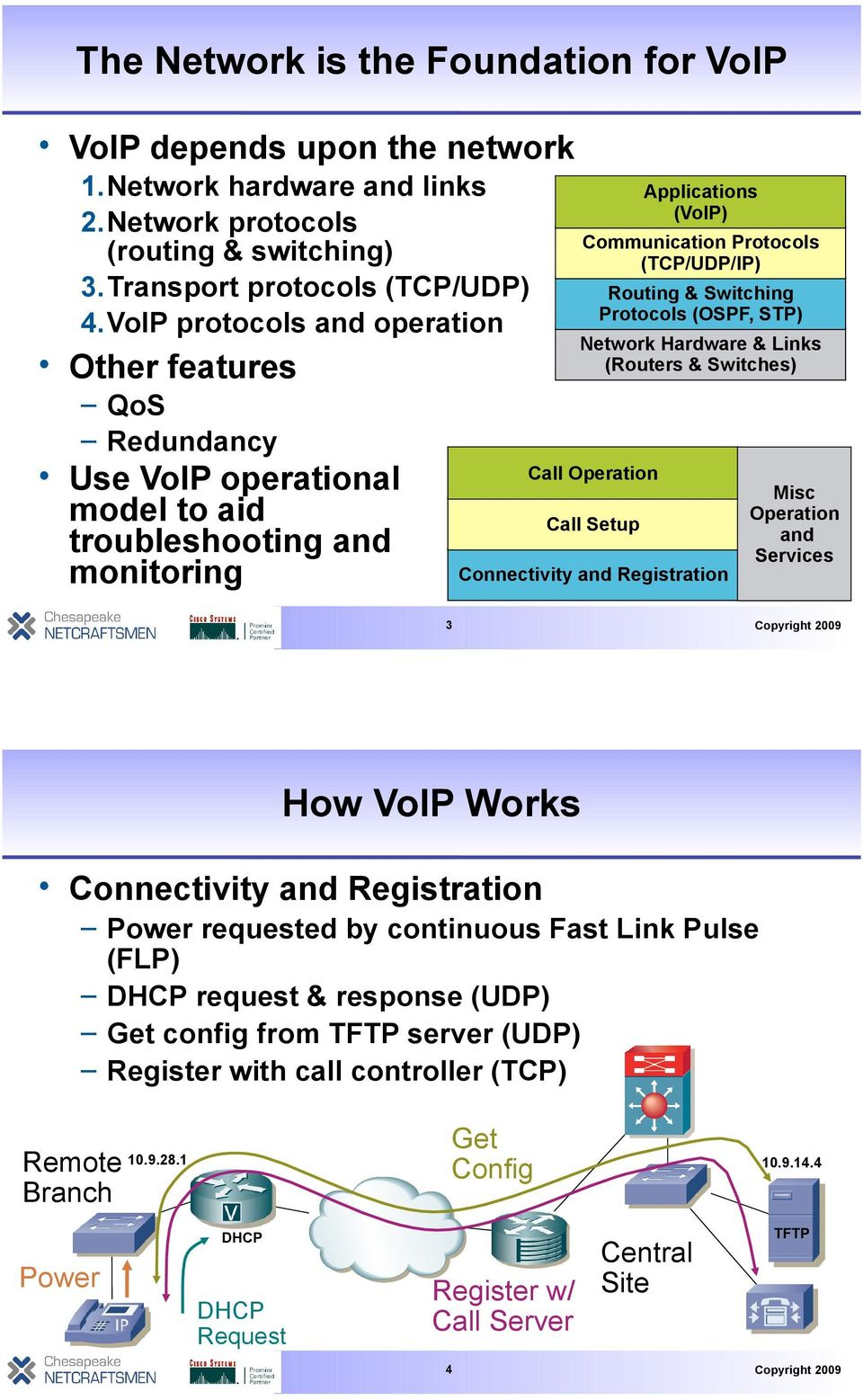Switches) Call Operation Call Setup Applications (VoIP) Routing & Switching Protocols (OSPF, STP) Connectivity and Registration Misc Operation and Services 3 How VoIP Works Connectivity and