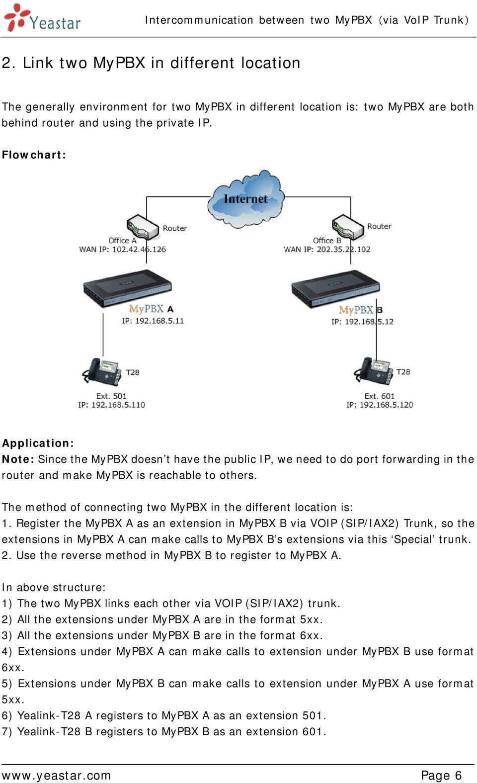 The method of connecting two MyPBX in the different location is: 1.