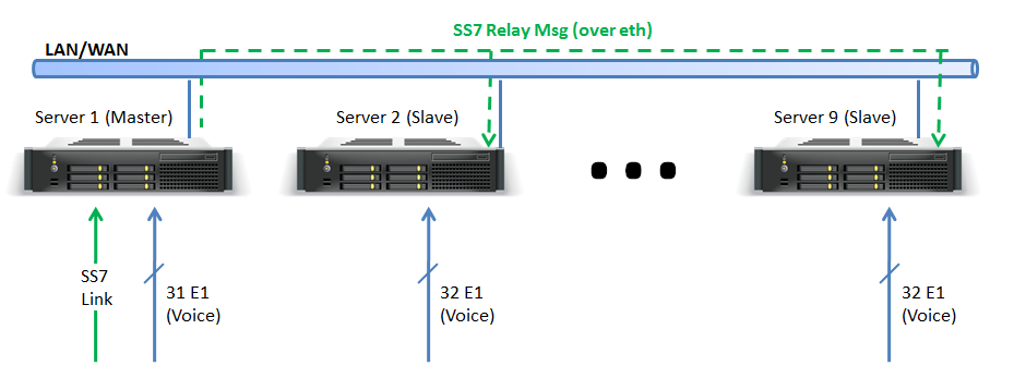10 Relay: SS7 NSG SS7 relay enables a single NSG gateway (master) to control multiple NSG gateways (slaves) with as little as 1 signaling link connected to the master.