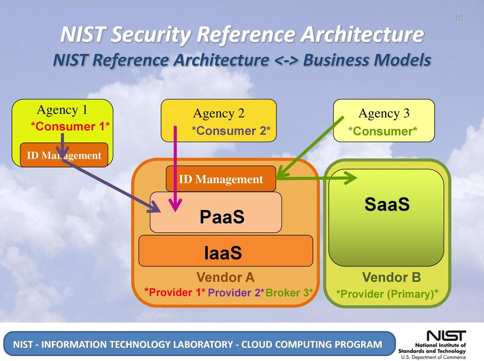 Management *Consumer 2* *Consumer* ID Management PaaS IaaS Vendor