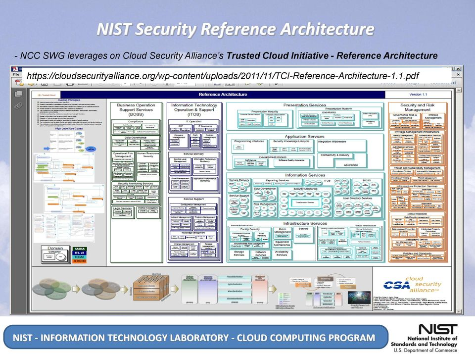 Reference Architecture https://cloudsecurityalliance.