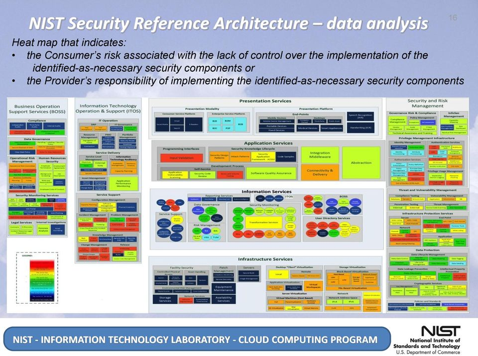 implementation of the identified-as-necessary security components or the