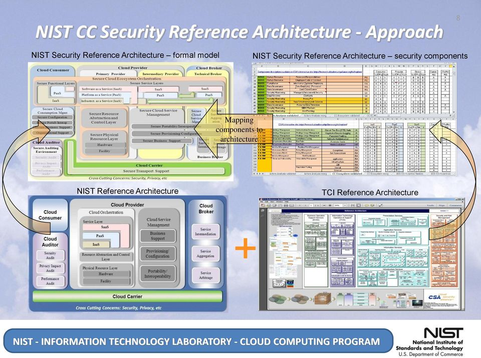 Reference Architecture security components Mapping components