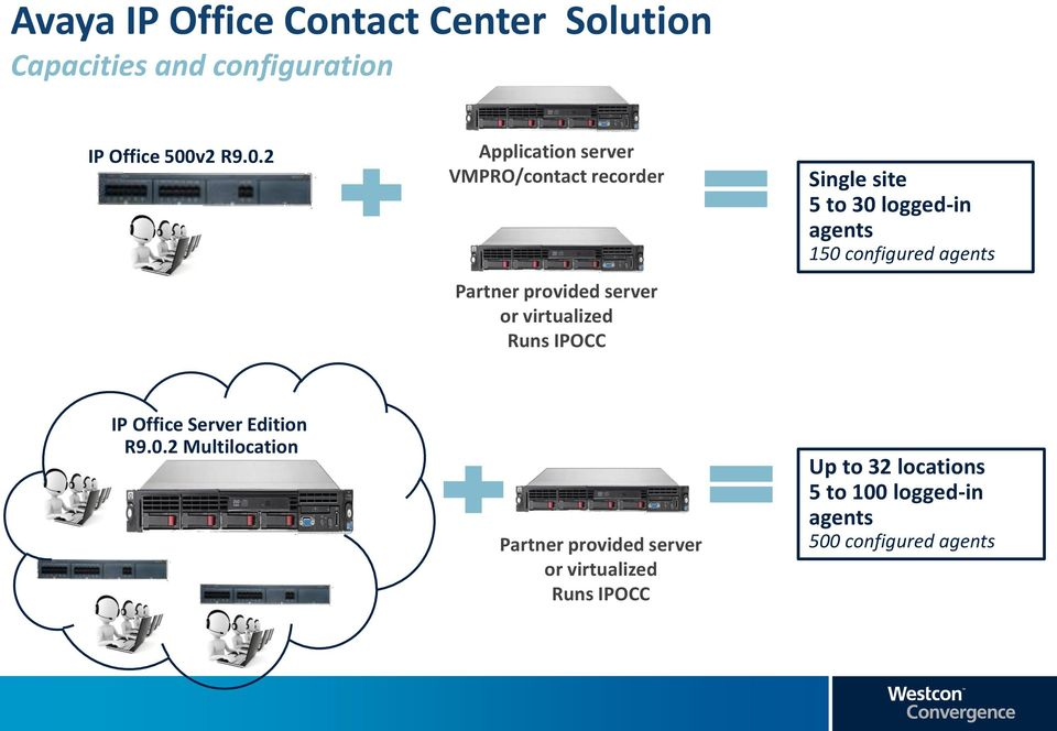 2 Application server VMPRO/contact recorder Partner provided server or virtualized Runs IPOCC Single