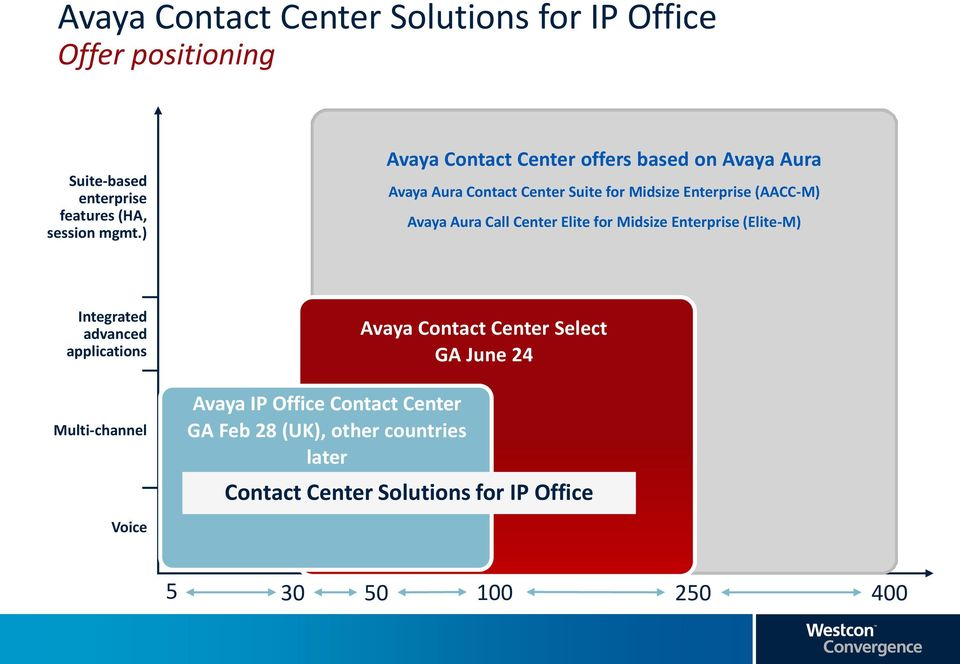 Enterprise (Elite-M) Interactive Intelligence Altitude Integrated advanced applications Multi-channel Voice Avaya IP Office Cisco Contact CIC UCCx Center Altitude Aspect GA Feb 28 (UK), other