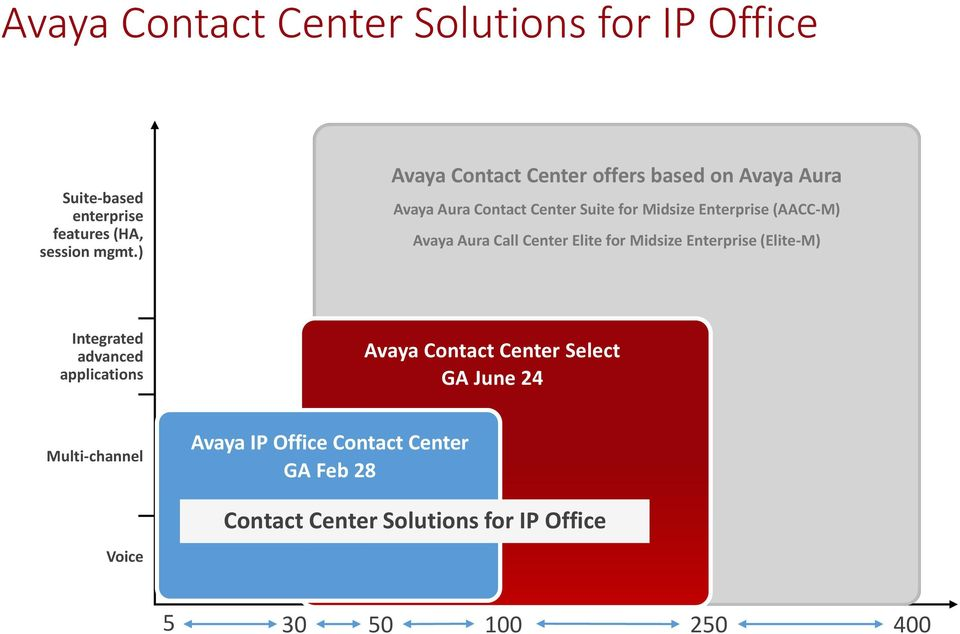 Enterprise (Elite-M) Interactive Intelligence Altitude Integrated advanced applications Multi-channel Voice Avaya IP Office Contact Altitude Aspect Center Primary GA Feb Presence Shoretel 28