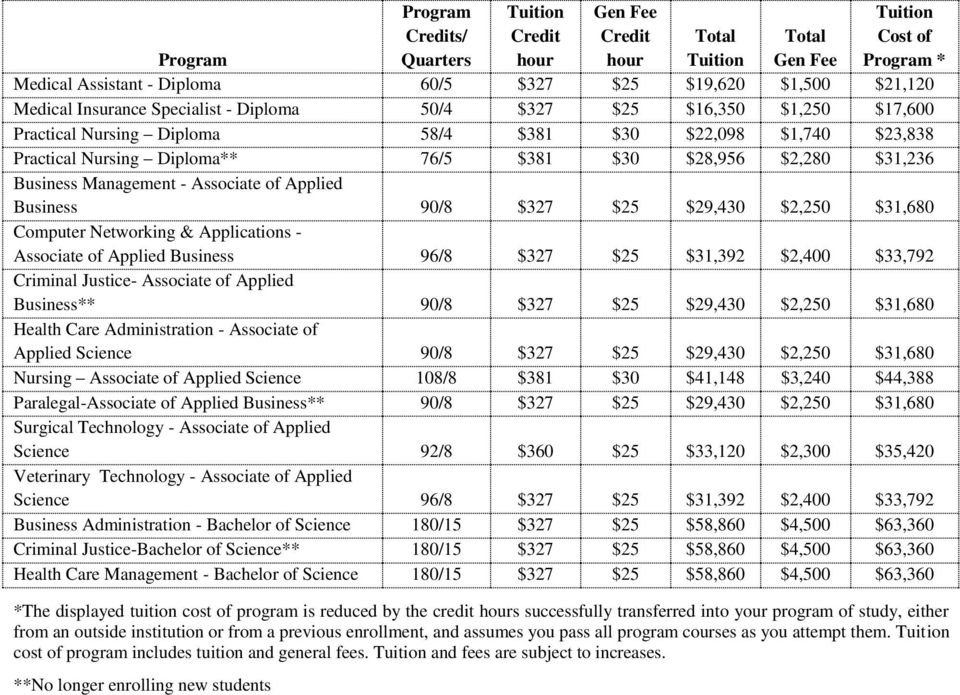 $31,236 Business Management - Associate of Applied Business 90/8 $327 $25 $29,30 $2,250 $31,680 Computer Networking & Applications - Associate of Applied Business 96/8 $327 $25 $31,392 $2,00 $33,792