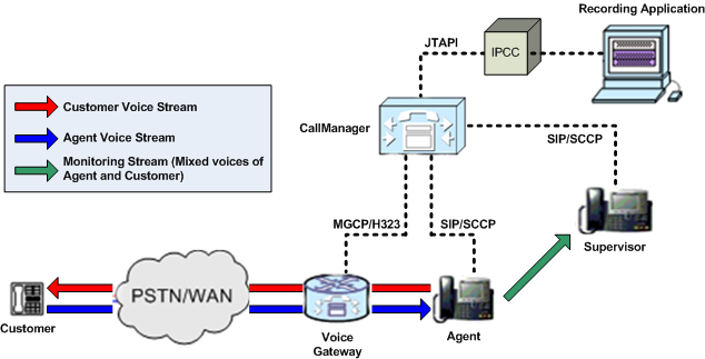 Silent Monitoring Chapter 1 Introduction Network Topology for Silent Monitoring Unified CM Based Silent Monitoring Figure 1-4 shows the network components and protocols involved in a Unified CM based